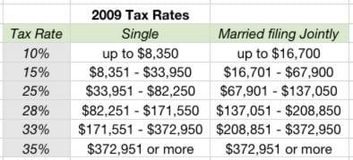 Cómo funcionan las tasas impositivas marginales