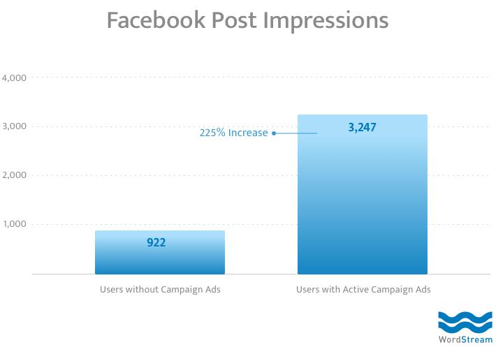 métricas orgánicas de Facebook publicar impresiones