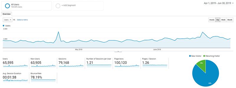 Tráfico de blog de abril, mayo y junio