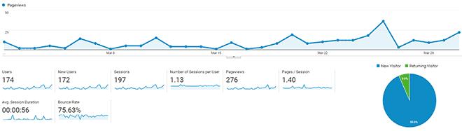 Informe de tráfico de SwiftSalary March