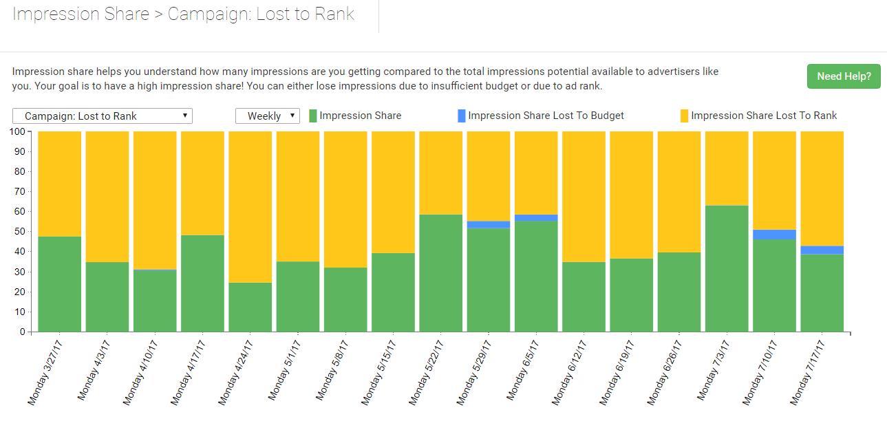 porcentaje de impresiones perdido para clasificar