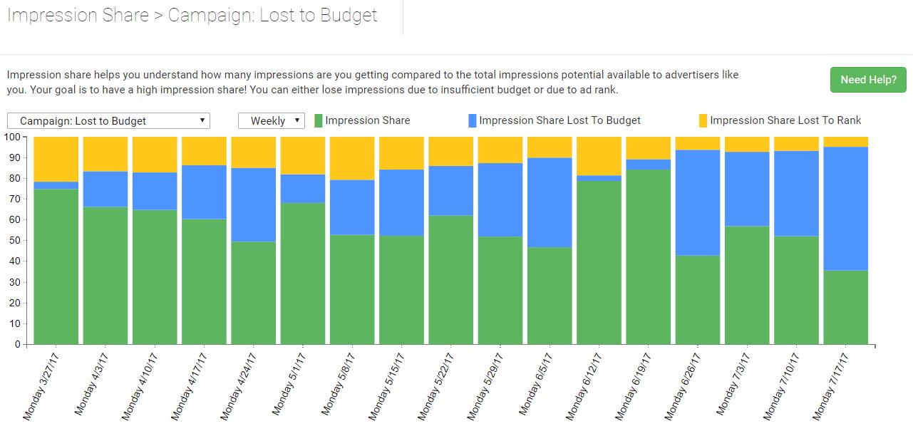 porcentaje de impresiones perdido en el presupuesto