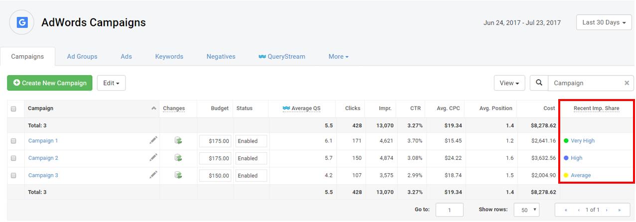 porcentaje de impresiones de AdWords