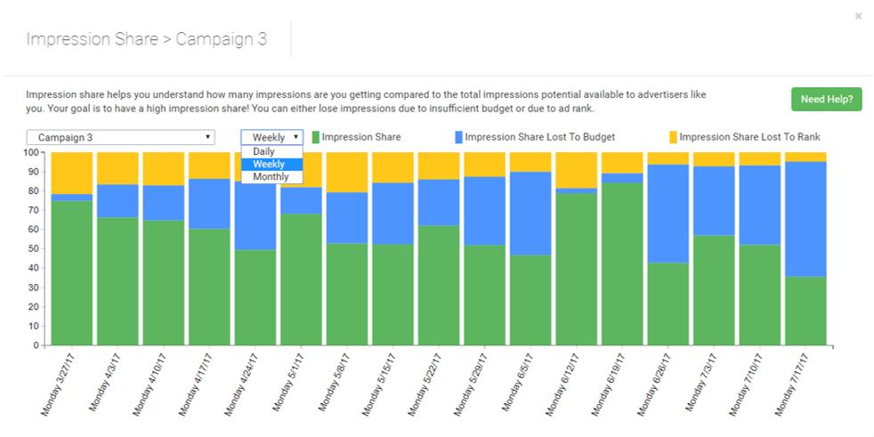 porcentaje de impresiones en adwords