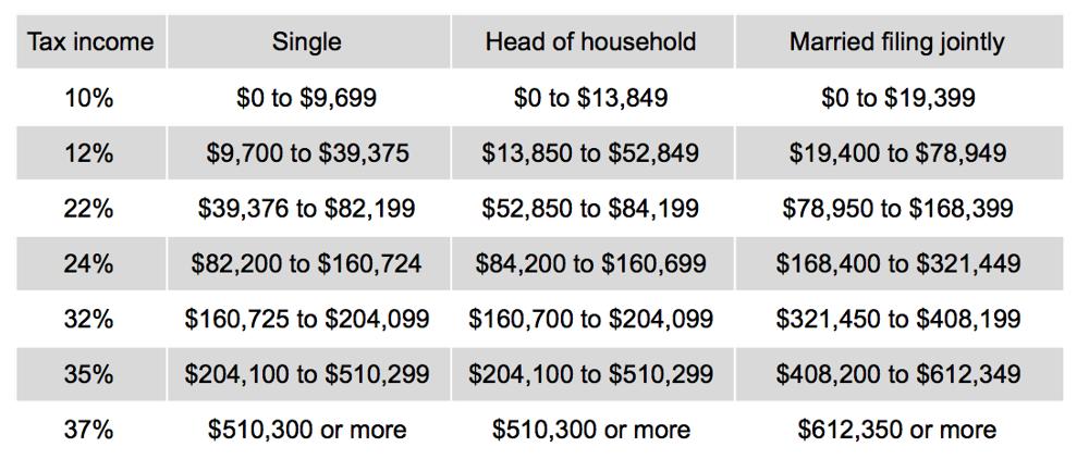 tabla de impuestos sobre ganancias de Bitcoin a corto plazo