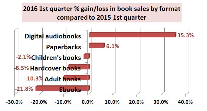 Cómo promocionar una venta de libros por formato 2015 a 2016