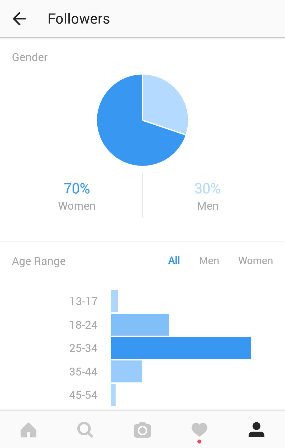 Datos demográficos de la audiencia de los sorteos de Instagram