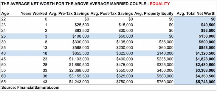 Patrimonio neto medio de una pareja casada superior a la media - Igualdad