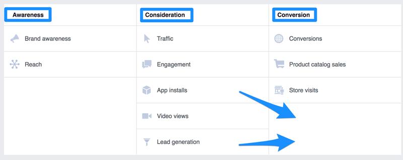 Los tipos de conversión de Facebook incluyen la consideración de conciencia y conversión
