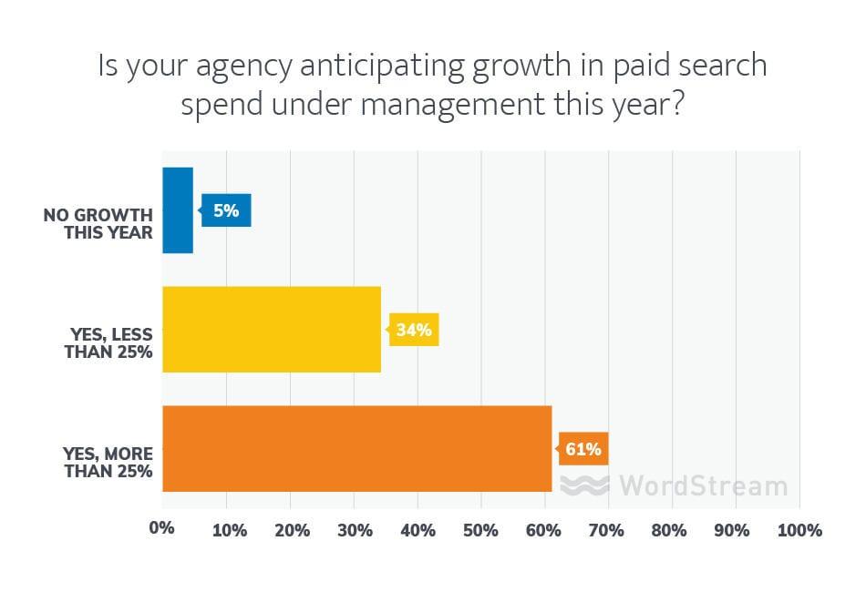 planes de crecimiento de agencias de marketing