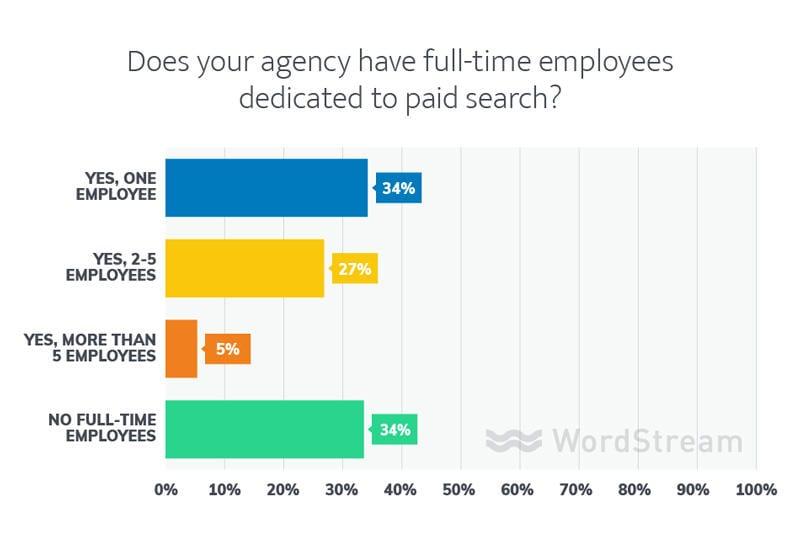 agencia de búsqueda paga