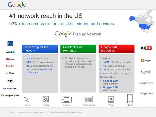 Los costos de publicidad en línea alcanzan la Red de Display de Google