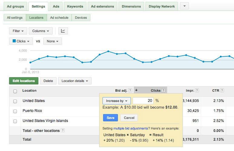 El costo de la publicidad en línea mejoró el dispositivo de ajuste de la oferta de campaña dirigido a AdWords