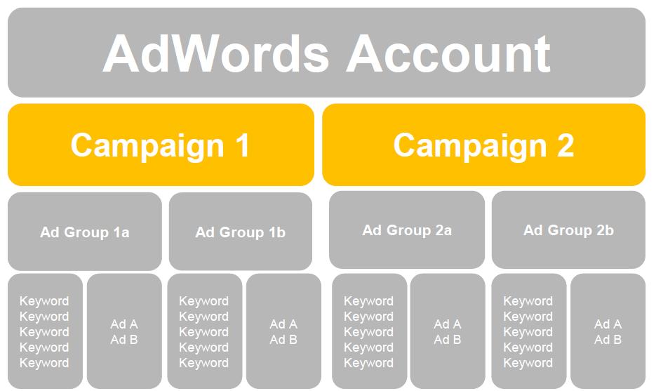 estructura de campaña de adwords