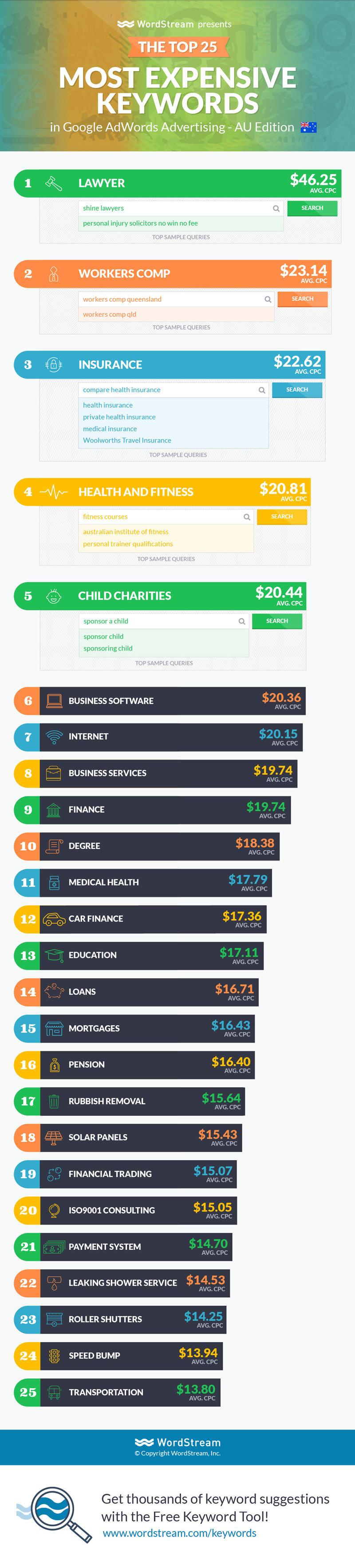 25 palabras clave más caras en Australia infografía por wordstream