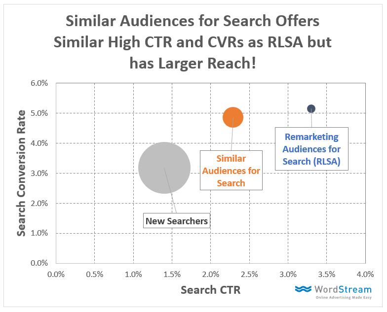 Publicaciones de audiencias similares