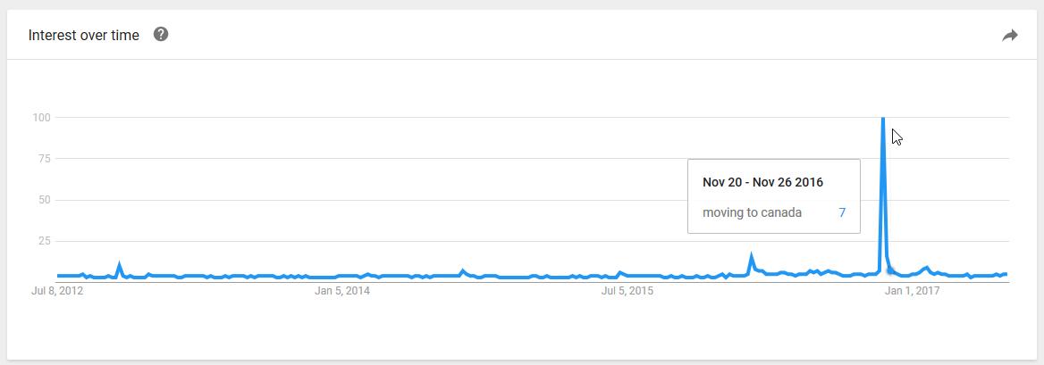 tendencias de búsqueda de Canadá