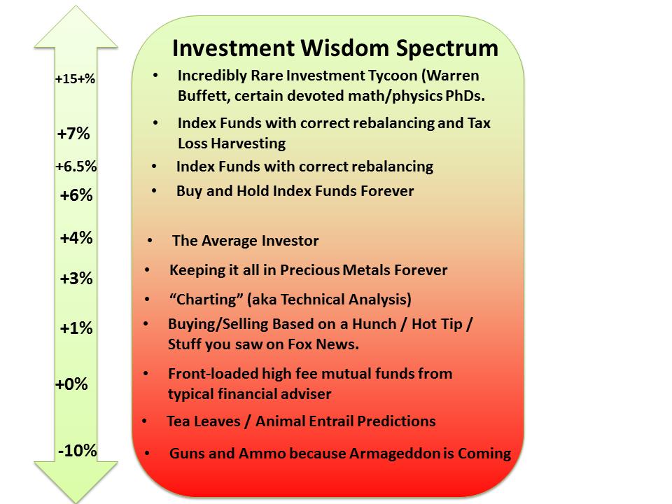 Fig. 1: Algunos tipos de activos con rendimiento anual esperado después de la inflación.