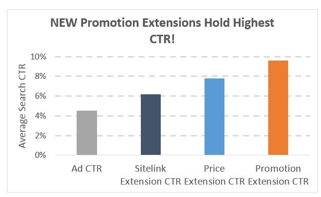 extensiones de promoción para anuncios móviles