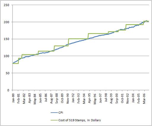 El precio de los sellos versus el índice de precios al consumidor desde 1980