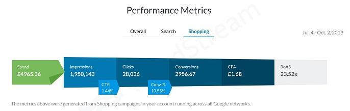 Informe de métricas de rendimiento de la cuenta de Google Shopping