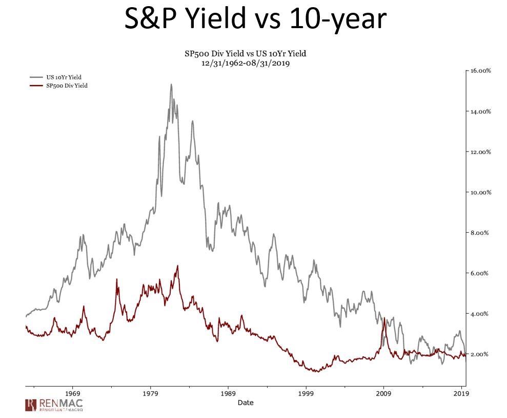 Rendimiento de S&P 500 versus rendimiento de bonos a 10 años