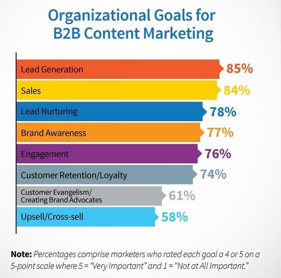 Gráfico de prioridad de marketing B2B