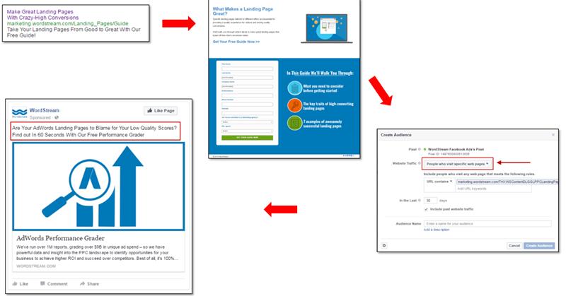fomentar el embudo de alineación de mensajes entre AdWords y Facebook
