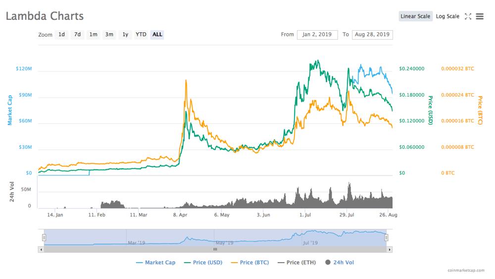 Gráfico de precios de lambda