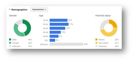 cultivar datos demográficos de AdWords