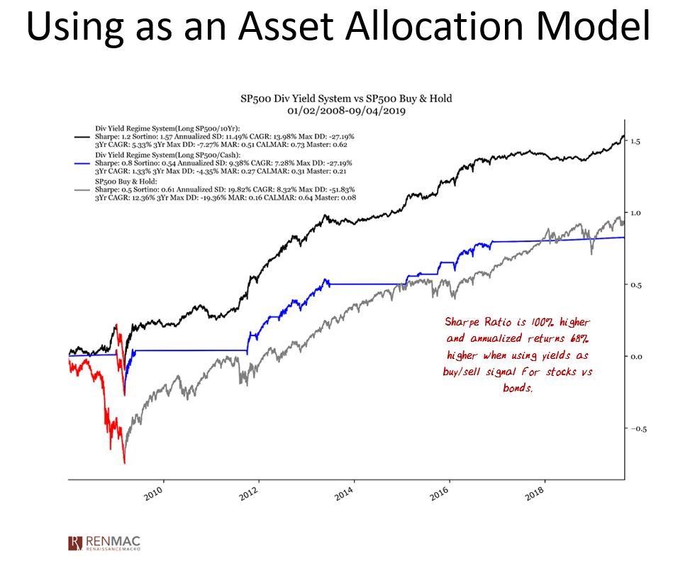 Cuando el rendimiento de dividendos del S&P 500 es mayor que el bono del Tesoro a 10 años, es una señal de compra para el S&P 500