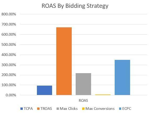 ROAS por gráfico de estrategia de oferta