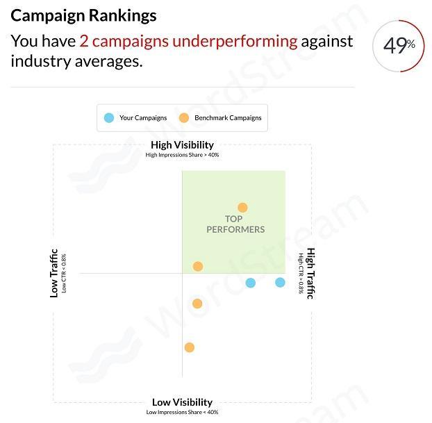 Ranking de campañas de Google Shopping