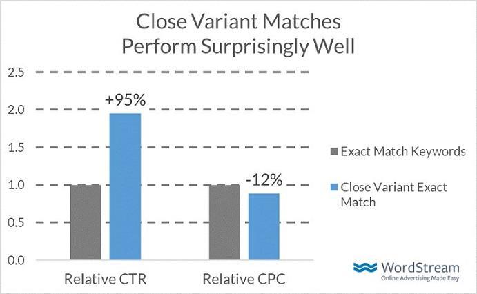 gráfico de barras de rendimiento de variante cercana
