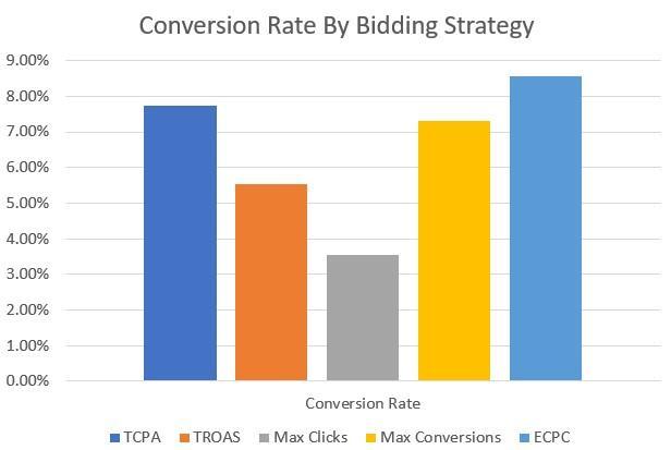 conversiones por gráfico de barras de estrategia de oferta