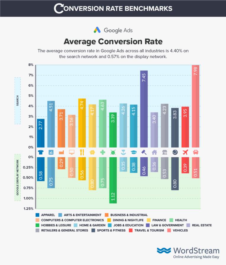 google-ads-conversion-rate-benchmark-data