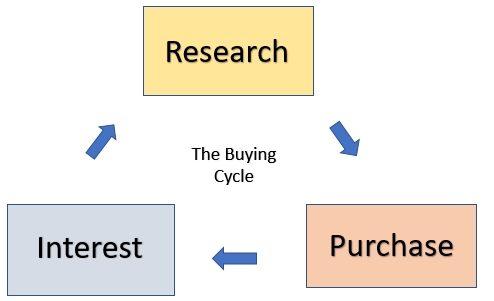 Por qué necesita comprar palabras clave del ciclo en su sitio web afiliado