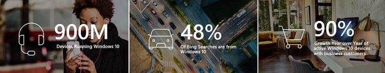 quien usa bing? Tabla de dispositivos de Windows