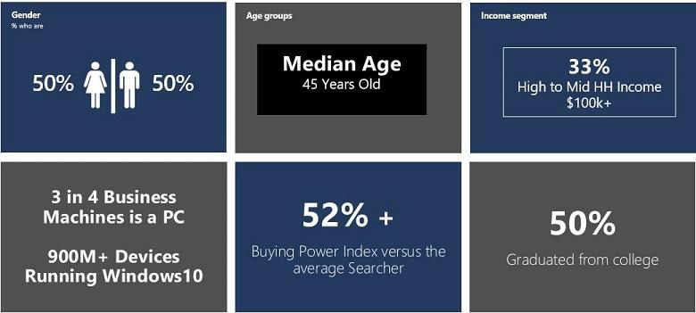 quien usa bing? gráfico demográfico