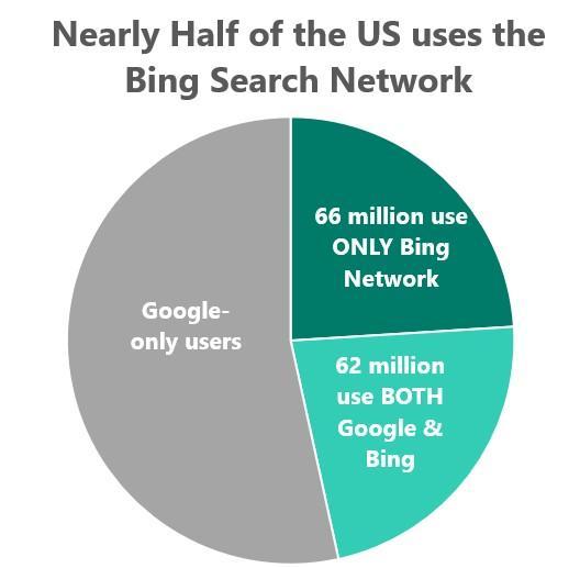 quien usa el gráfico circular de Bing