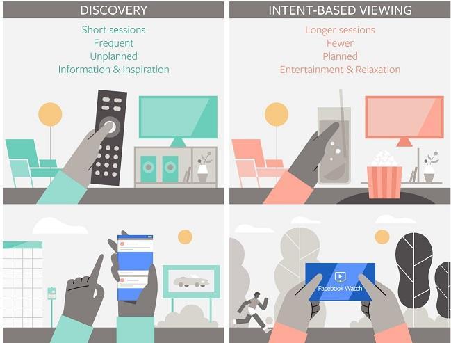 Gráfico de hábitos de visualización de anuncios de video de Facebook