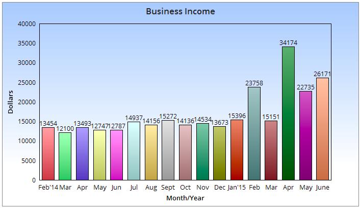 ¿Puedes ganar dinero blogueando? ¡Déjame mostrarte cómo gané más de $ 20K el mes pasado!