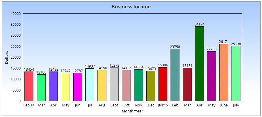 Gráfico de ingresos