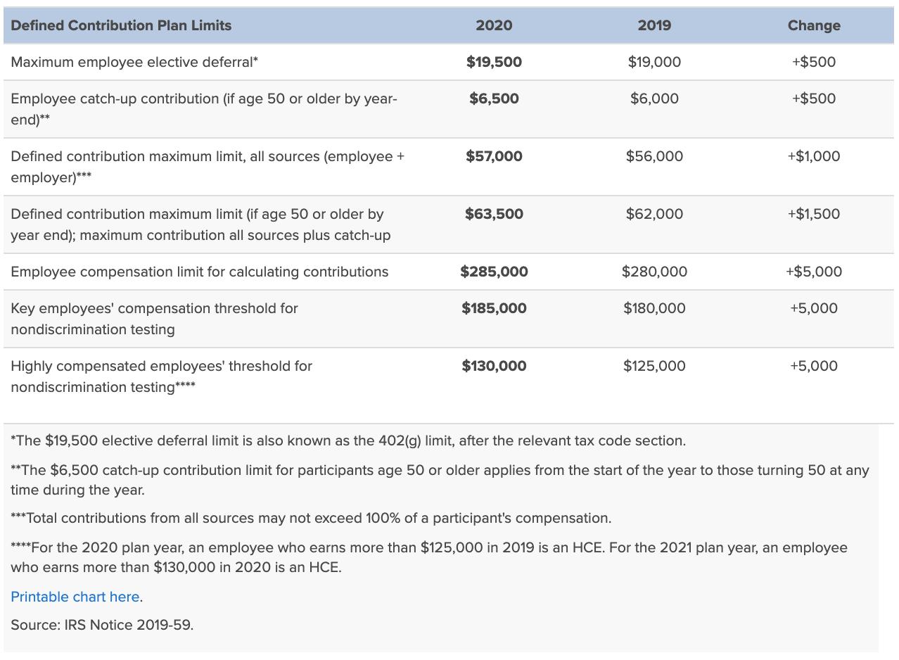Límites de contribución 401 (k) para 2020 en comparación con 2019