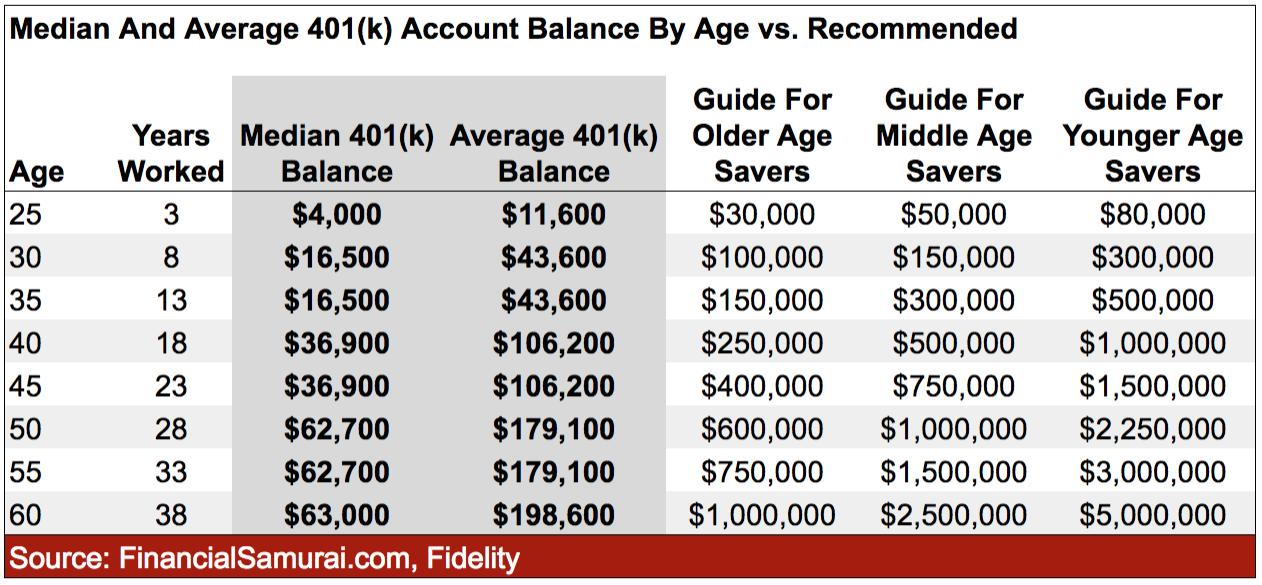 El último saldo 401 (k) por edad versus saldo recomendado para una jubilación cómoda