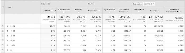 Vista de ejemplo de Google Analytics