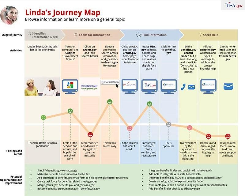 ejemplo de mapeo de viaje del cliente