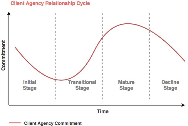gráfico de relación con el cliente a lo largo del tiempo