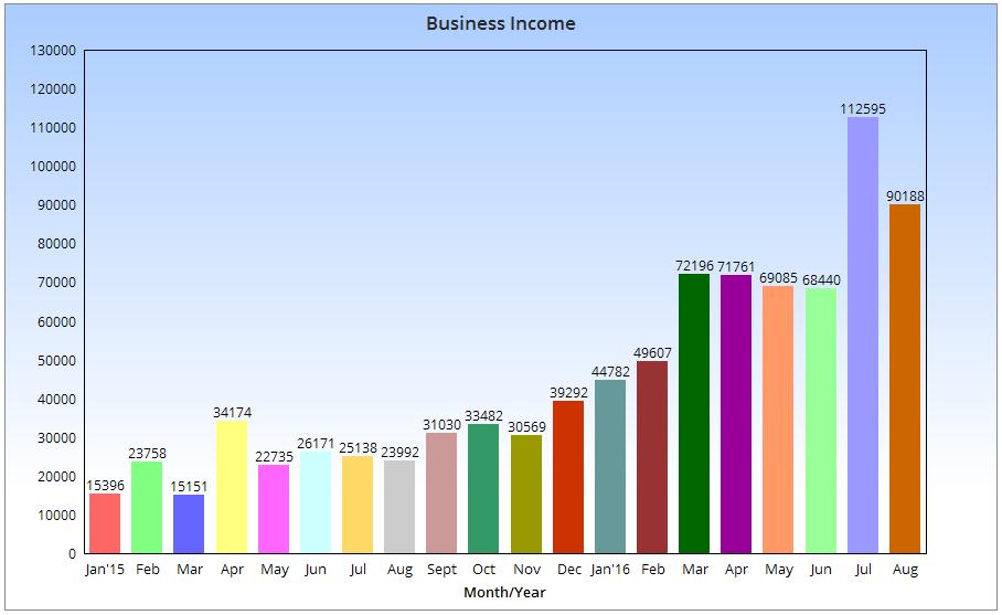 Tabla de ingresos comerciales