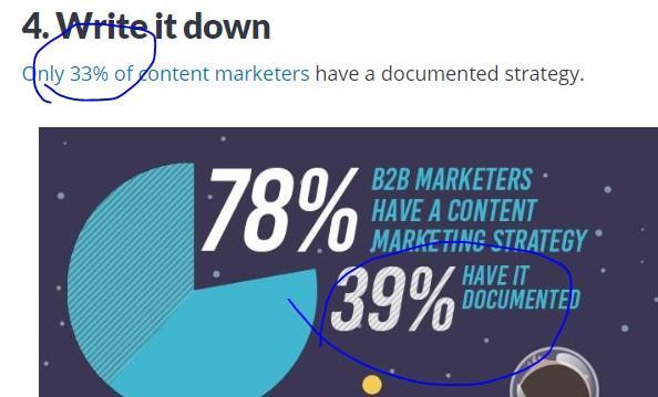 """error tipográfico de la publicación de blog con """"33%"""" en lugar de """"39%"""" en el gráfico adjunto"""